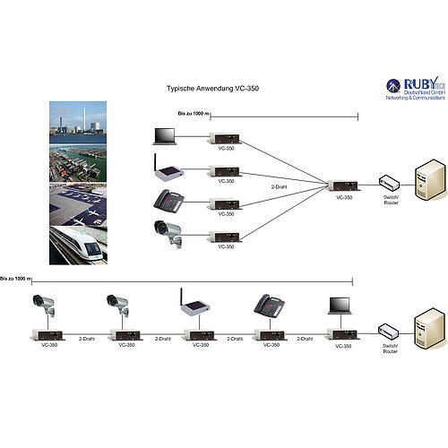 Bild 2 - Ethernet Extender point-to-point oder point-to-multipoint über 2-Draht