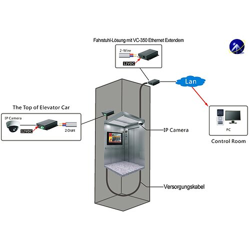 Bild 5 - Ethernet Extender point-to-point oder point-to-multipoint über 2-Draht